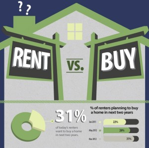 local-records-office-renting-vs-buying-deed